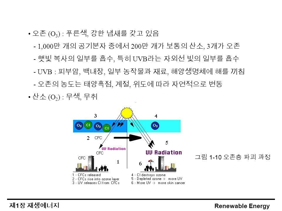 Renewable Energy 제 1 장 재생에너지 오존 (O 3 ) : 푸른색, 강한 냄새를 갖고 있음 - 1,000 만 개의 공기분자 중에서 200 만 개가 보통의 산소, 3 개가 오존 - 햇빛 복사의 일부를 흡수, 특히 UVB 라는 자외선 빛의 일부를 흡수 - UVB : 피부암, 백내장, 일부 농작물과 재료, 해양생명체에 해를 끼침 - 오존의 농도는 태양흑점, 계절, 위도에 따라 자연적으로 변동 산소 (O 2 ) : 무색, 무취 그림 1-10 오존층 파괴 과정