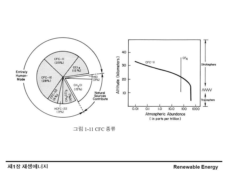 Renewable Energy 제 1 장 재생에너지 그림 1-11 CFC 종류