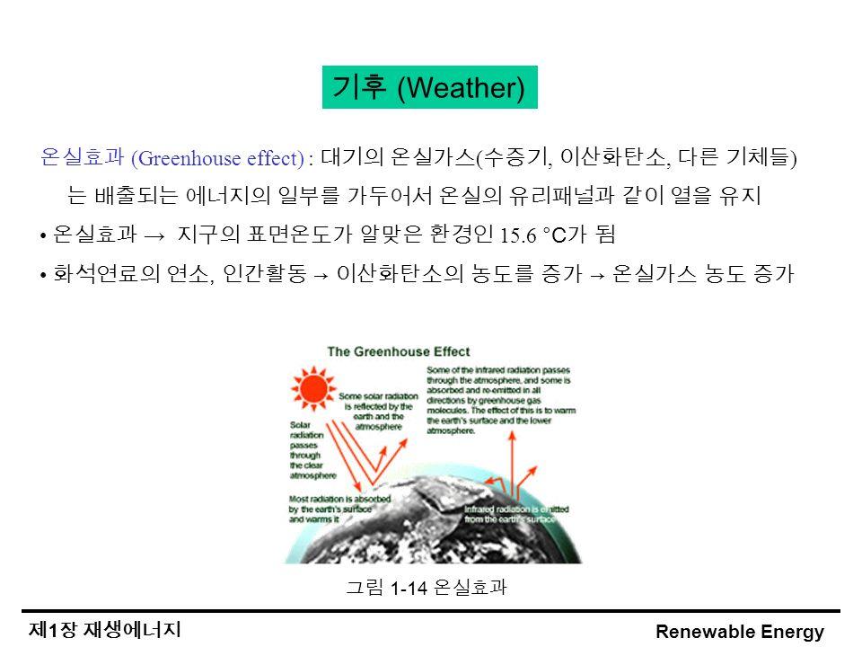 Renewable Energy 제 1 장 재생에너지 그림 1-14 온실효과 기후 (Weather) 온실효과 (Greenhouse effect) : 대기의 온실가스 ( 수증기, 이산화탄소, 다른 기체들 ) 는 배출되는 에너지의 일부를 가두어서 온실의 유리패널과 같이 열을 유지 온실효과 → 지구의 표면온도가 알맞은 환경인 15.6 °C 가 됨 화석연료의 연소, 인간활동 → 이산화탄소의 농도를 증가 → 온실가스 농도 증가