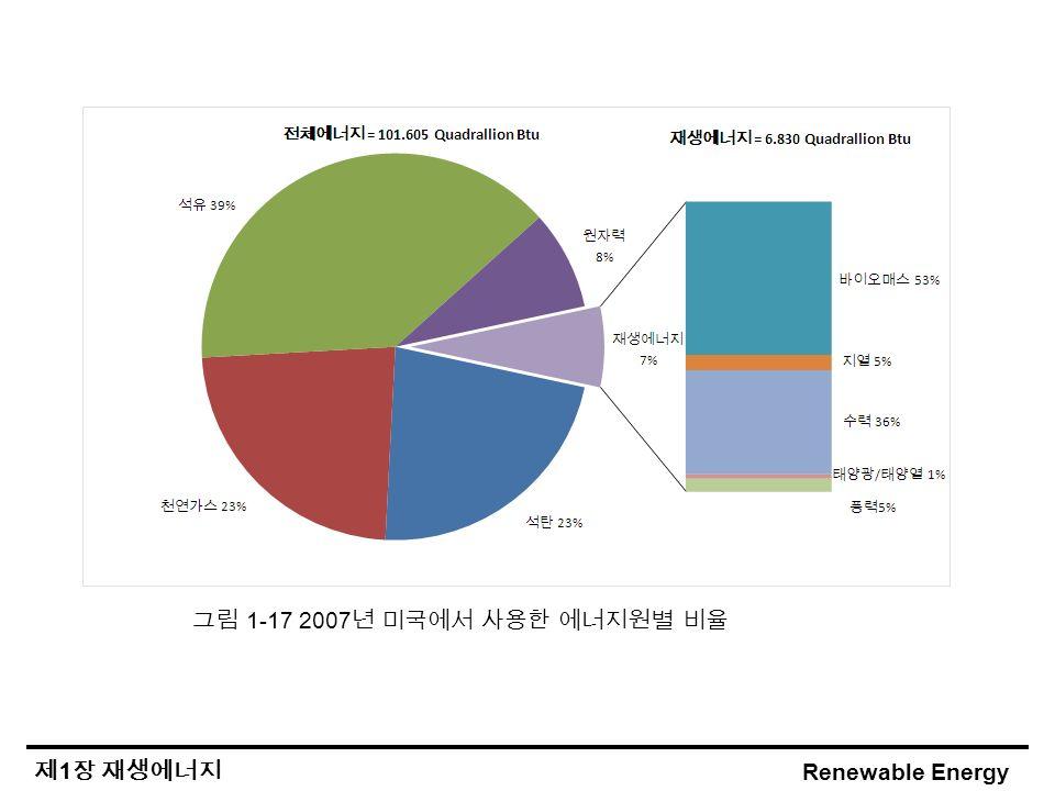 Renewable Energy 제 1 장 재생에너지 그림 1-17 2007 년 미국에서 사용한 에너지원별 비율