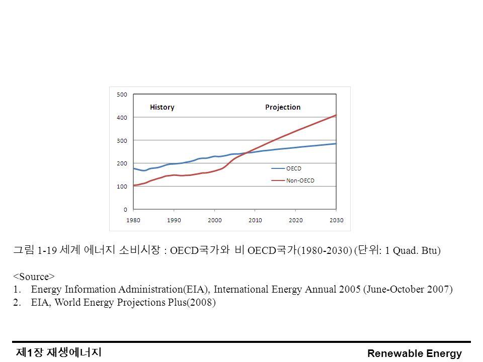 Renewable Energy 제 1 장 재생에너지 그림 1-19 세계 에너지 소비시장 : OECD 국가와 비 OECD 국가 (1980-2030) ( 단위 : 1 Quad.