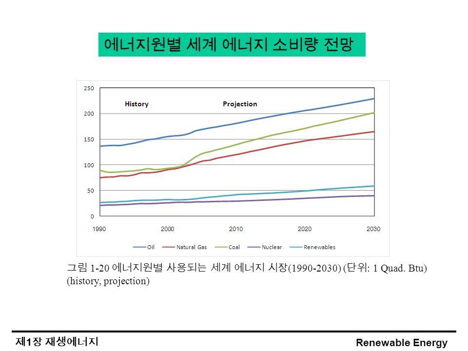 Renewable Energy 제 1 장 재생에너지 에너지원별 세계 에너지 소비량 전망 그림 1-20 에너지원별 사용되는 세계 에너지 시장 (1990-2030) ( 단위 : 1 Quad.