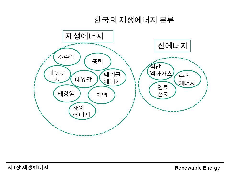 Renewable Energy 제 1 장 재생에너지 한국의 재생에너지 분류 태양광 태양열 지열 바이오 매스 해양 에너지 폐기물 에너지 소수력 풍력 석탄 액화가스 연료 전지 수소 에너지 재생에너지 신에너지