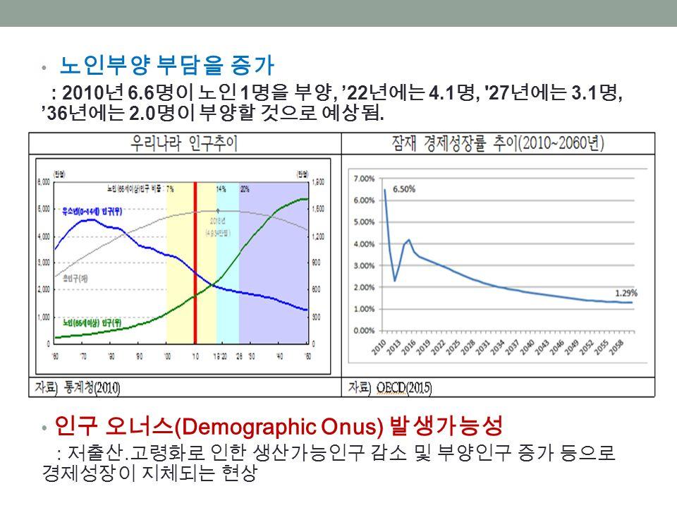 노인부양 부담을 증가 : 2010 년 6.6 명이 노인 1 명을 부양, '22 년에는 4.1 명, 27 년에는 3.1 명, '36 년에는 2.0 명이 부양할 것으로 예상됨.