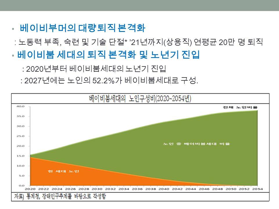 베이비부머의 대량퇴직 본격화 : 노동력 부족, 숙련 및 기술 단절 * '21 년까지 ( 상용직 ) 연평균 20 만 명 퇴직 베이비붐 세대의 퇴직 본격화 및 노년기 진입 : 2020 년부터 베이비붐세대의 노년기 진입 : 2027 년에는 노인의 52.2% 가 베이비붐세대로 구성.