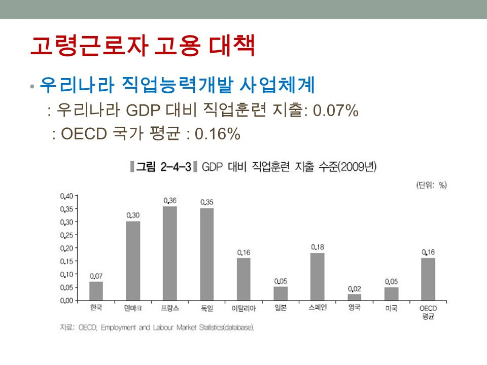고령근로자 고용 대책 우리나라 직업능력개발 사업체계 : 우리나라 GDP 대비 직업훈련 지출 : 0.07% : OECD 국가 평균 : 0.16%
