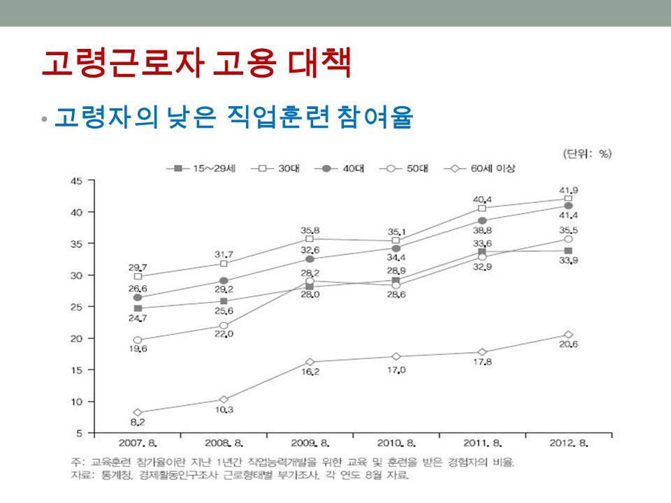 고령근로자 고용 대책 고령자의 낮은 직업훈련 참여율
