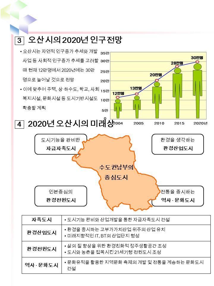 오산시의 2020 년 인구전망 3 오산시는 자연적 인구증가 추세와 개발 사업 등 사회적 인구증가 추세를 고려할 때 현재 12 만명에서 2020 년에는 30 만 명으로 늘어날 것으로 전망 이에 맞추어 주택, 상 · 하수도, 학교, 사회 복지시설, 문화시설 등 도시기반시설도 확충할 계획 2020 년 오산시의 미래상 4 도시기능을 완비한 자급자족도시 환경을 생각하는 환경산업도시 인본중심의 환경전원도시 전통을 중시하는 역사 · 문화도시 수도권남부의 중심도시 문화유적을 활용한 지역문화 축제의 개발 및 전통을 계승하는 문화도시 건설 역사 · 문화도시 삶의 질 향상을 위한 환경친화적 정주생활공간 조성 도시와 농촌을 접목시킨 21 세기형 전원도시 조성 환경전원도시 환경을 중시하는 고부가가치산업 위주의 산업 유치 미래지향적인 IT, BT 의 산업단지 형성 환경산업도시 도시기능 완비와 산업개발을 통한 자급자족도시 건설 자족도시