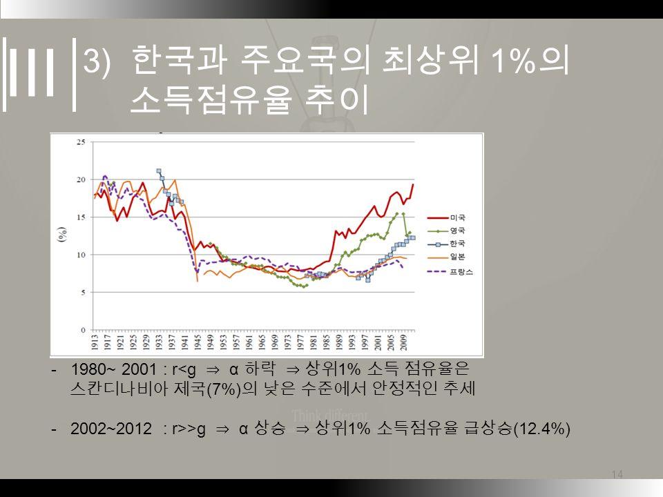 - 1980~ 2001 : r<g ⇒ α 하락 ⇒ 상위 1% 소득 점유율은 스칸디나비아 제국 (7%) 의 낮은 수준에서 안정적인 추세 - 2002~2012 : r>>g ⇒ α 상승 ⇒ 상위 1% 소득점유율 급상승 (12.4%) 14