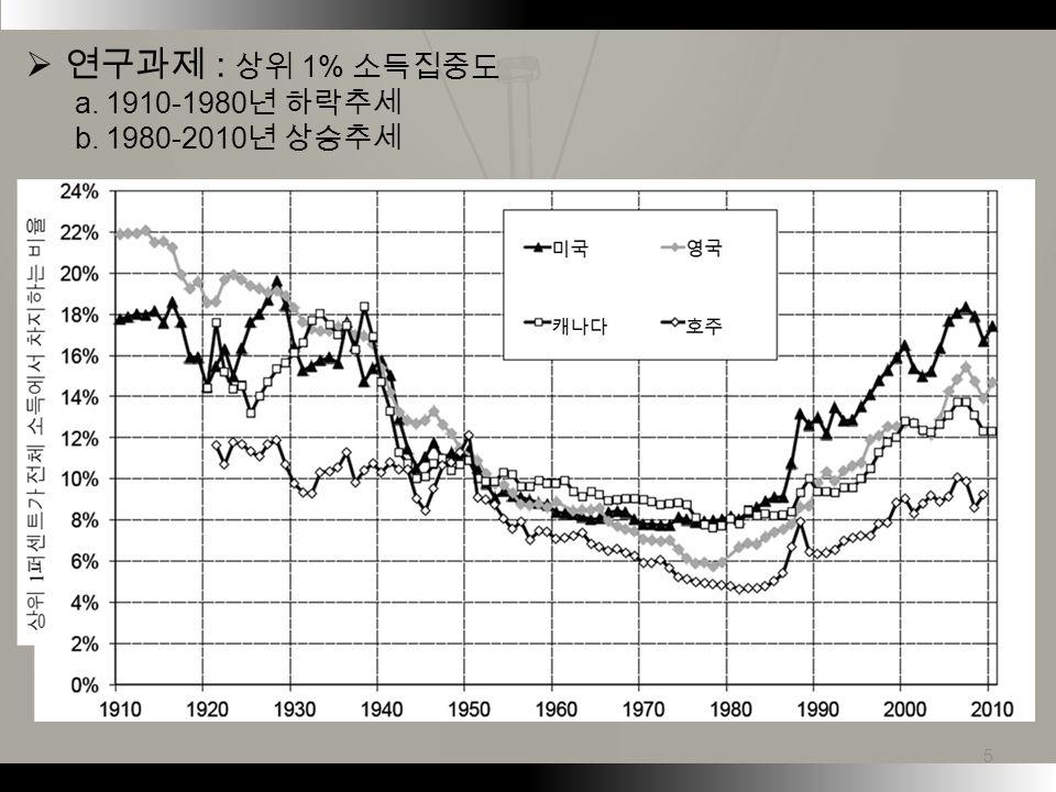  연구과제 : 상위 1% 소득집중도 a. 1910-1980 년 하락추세 b. 1980-2010 년 상승추세 5