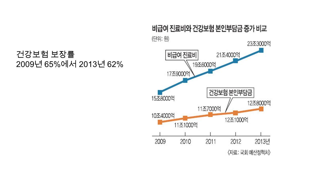 건강보험 보장률 2009 년 65% 에서 2013 년 62%