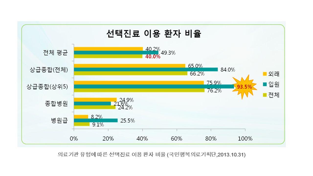 의료기관 유형에 따른 선택진료 이용 환자 비율 (국민행복의료기획단,2013.10.31)