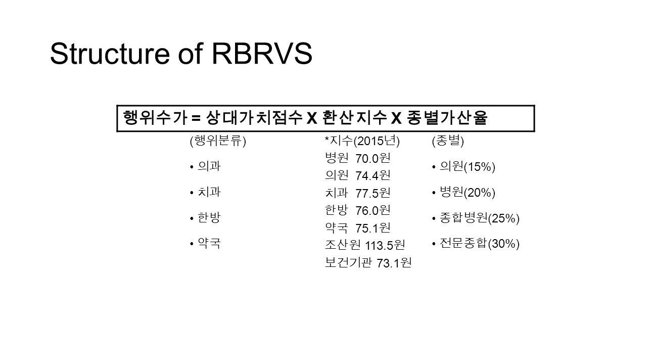 Structure of RBRVS 행위수가 = 상대가치점수 X 환산지수 X 종별가산율 ( 행위분류 )* 지수 (2015 년 ) 병원 70.0 원 의원 74.4 원 치과 77.5 원 한방 76.0 원 약국 75.1 원 조산원 113.5 원 보건기관 73.1 원 ( 종별 ) 의과 의원 (15%) 치과 병원 (20%) 한방 종합병원 (25%) 약국 전문종합 (30%)