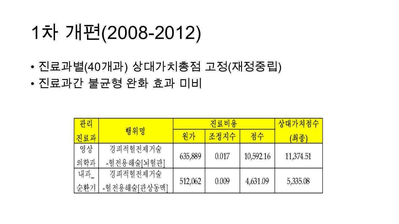 1 차 개편 (2008-2012) 진료과별 (40 개과 ) 상대가치총점 고정 ( 재정중립 ) 진료과간 불균형 완화 효과 미비