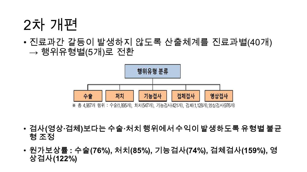 2 차 개편 진료과간 갈등이 발생하지 않도록 산출체계를 진료과별 (40 개 ) → 행위유형별 (5 개 ) 로 전환 검사 ( 영상 · 검체 ) 보다는 수술 · 처치 행위에서 수익이 발생하도록 유형별 불균 형 조정 원가보상률 : 수술 (76%), 처치 (85%), 기능검사 (74%), 검체검사 (159%), 영 상검사 (122%)