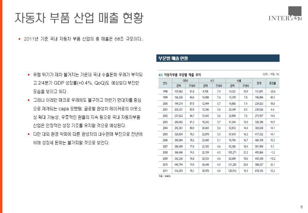 6 자동차 부품 산업 매출 현황  2011년 기준 국내 자동차 부품 산업의 총 매출은 68조 규모이다.