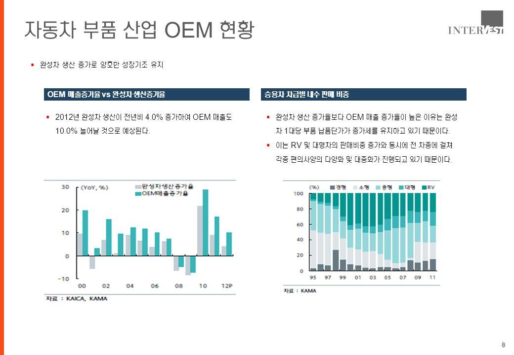 8 자동차 부품 산업 OEM 현황  완성차 생산 증가로 양호한 성장기조 유지 OEM 매출증가율 vs 완성차 생산증가율  2012 년 완성차 생산이 전년비 4.0% 증가하여 OEM 매출도 10.0% 늘어날 것으로 예상된다.