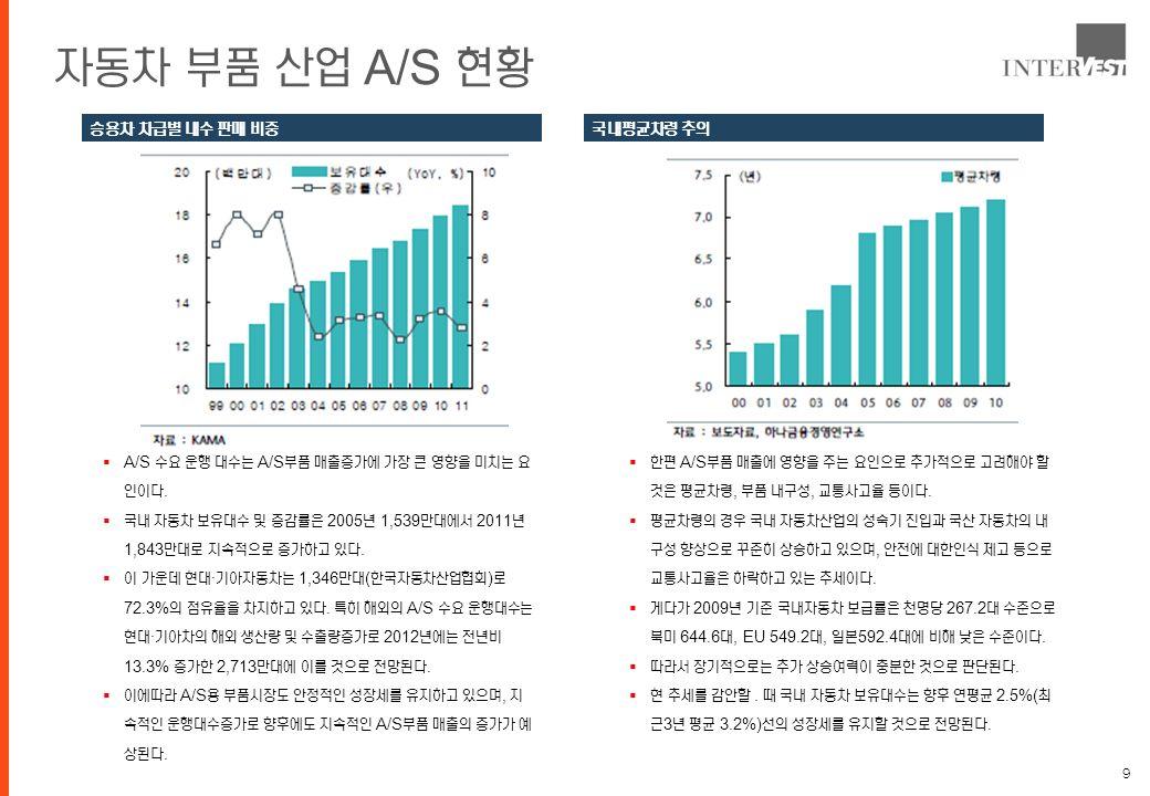 9 자동차 부품 산업 A/S 현황  A/S 수요 운행 대수는 A/S 부품 매출증가에 가장 큰 영향을 미치는 요 인이다.