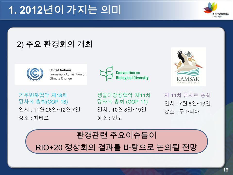 2) 주요 환경회의 개최 환경관련 주요이슈들이 RIO+20 정상회의 결과를 바탕으로 논의될 전망 기후변화협약 제 18 차 당사국 총회 (COP 18) 일시 : 11 월 26 일 ~12 월 7 일 장소 : 카타르 생물다양성협약 제 11 차 당사국 총회 (COP 11) 일시 : 10 월 8 일 ~19 일 장소 : 인도 제 11 차 람사르 총회 일시 : 7 월 6 일 ~13 일 장소 : 루마니아