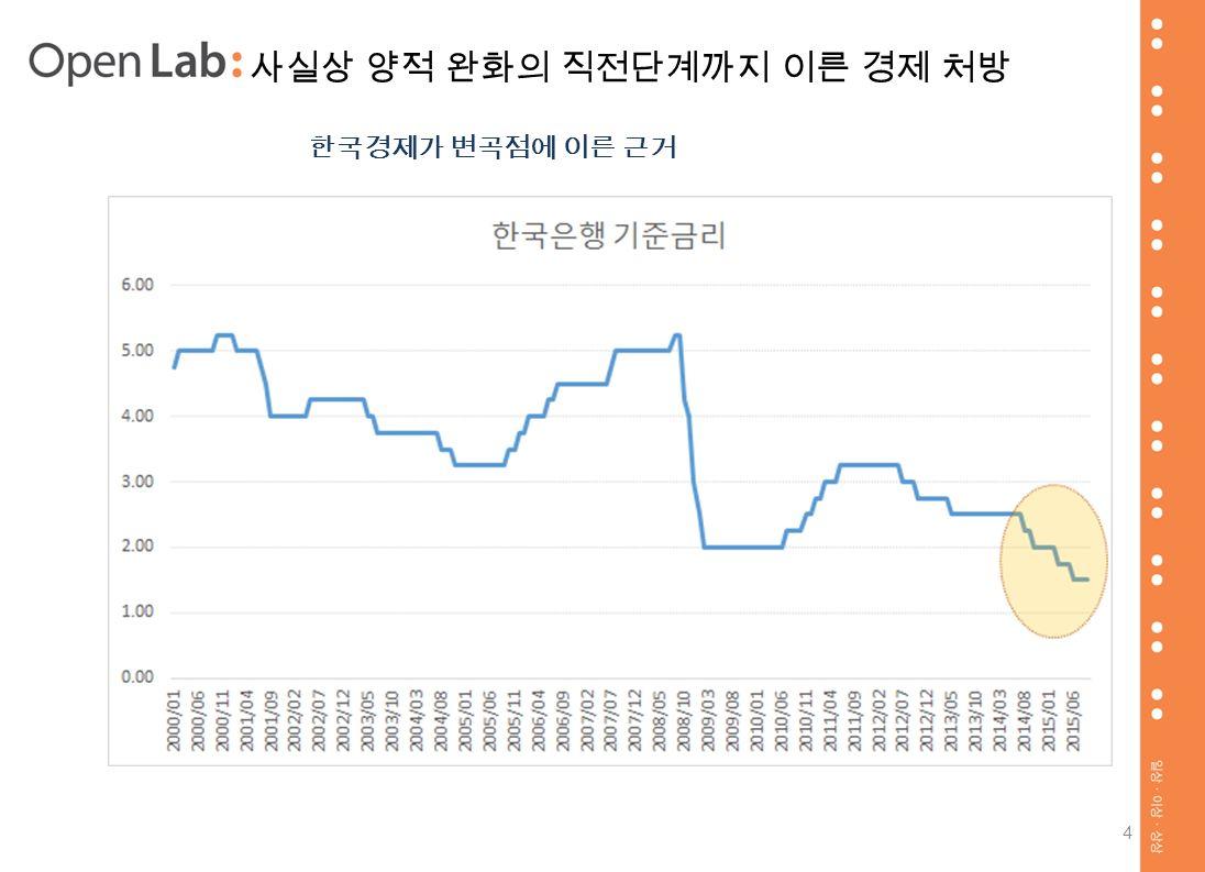 4 사실상 양적 완화의 직전단계까지 이른 경제 처방 한국경제가 변곡점에 이른 근거