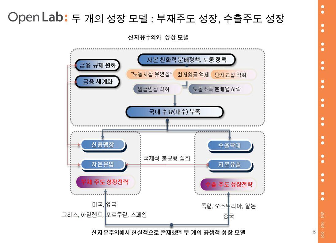 두 개의 성장 모델 : 부재주도 성장, 수출주도 성장 5