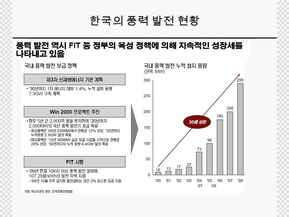 한국의 풍력 발전 현황