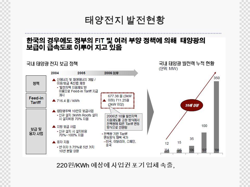 태양전지 발전현황 220 원 /KWh 예상에 사업권 포기 업체 속출,