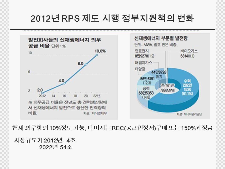 2012 년 RPS 제도 시행 정부지원책의 변화 현재 의무량의 10% 정도 가능, 나머지는 REC( 공급인정서 ) 구매 또는 150% 과징금 시장규모가 2012 년 4 조 2022 년 54 조