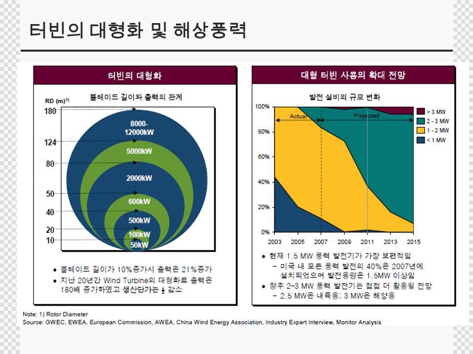 터빈의 대형화 및 해상풍력