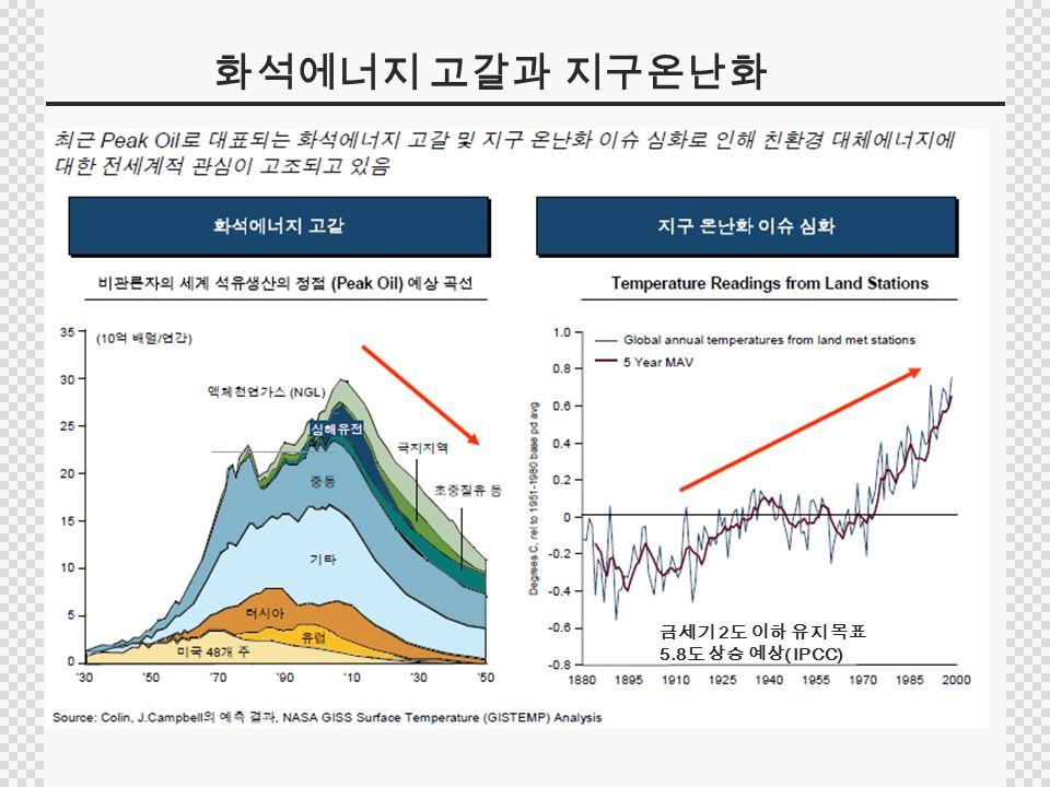 화석에너지 고갈과 지구온난화 금세기 2 도 이하 유지 목표 5.8 도 상승 예상 ( IPCC)