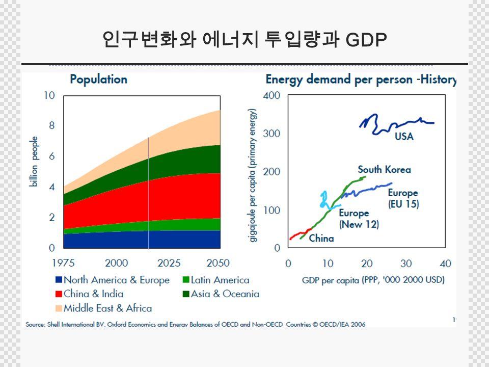 인구변화와 에너지 투입량과 GDP