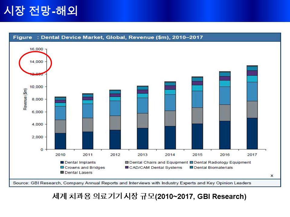 시장 전망 - 해외 세계 치과용 의료기기 시장 규모 (2010~2017, GBI Research)
