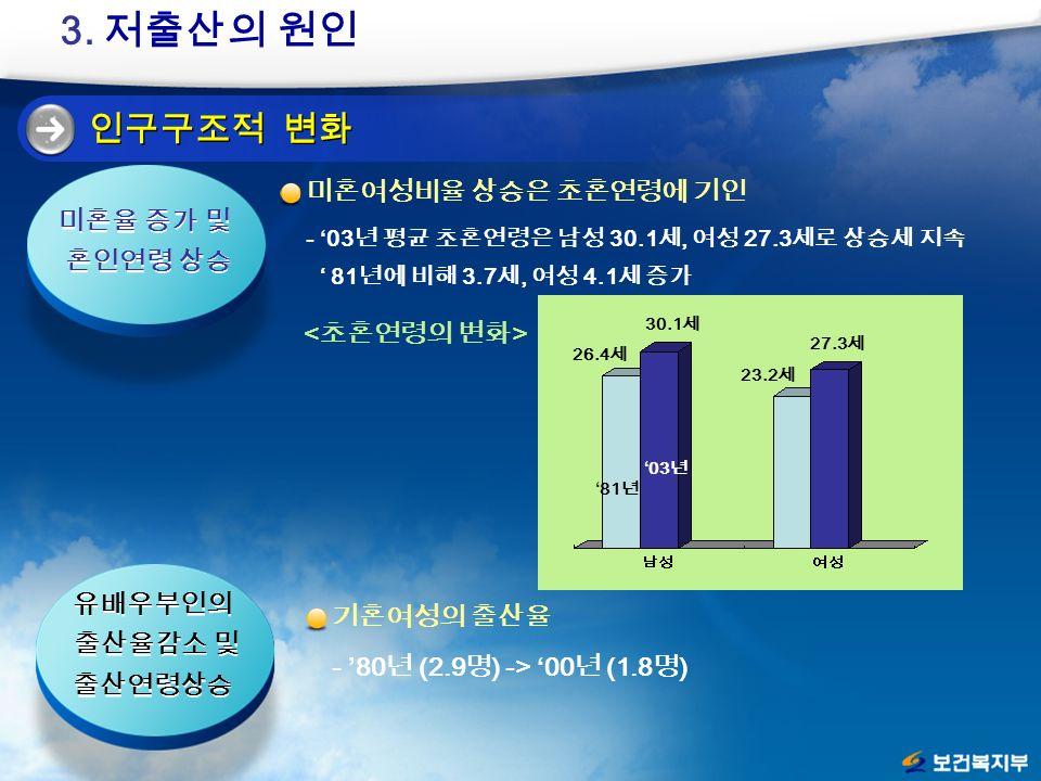 인구구조적 변화 미혼여성비율 상승은 초혼연령에 기인 - '03 년 평균 초혼연령은 남성 30.1 세, 여성 27.3 세로 상승세 지속 ' 81 년에 비해 3.7 세, 여성 4.1 세 증가 미혼율 증가 및 혼인연령 상승 미혼율 증가 및 혼인연령 상승 30.1 세 23.2 세 27.3 세 26.4 세 '81 년 '03 년 3.