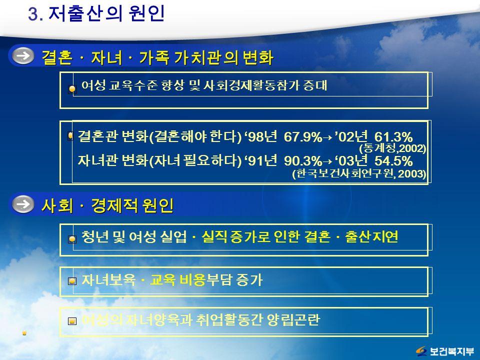 결혼ㆍ자녀ㆍ가족 가치관의 변화 3.