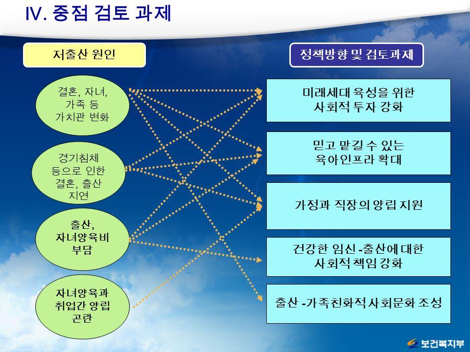 저출산 원인정책방향 및 검토과제 Ⅳ.