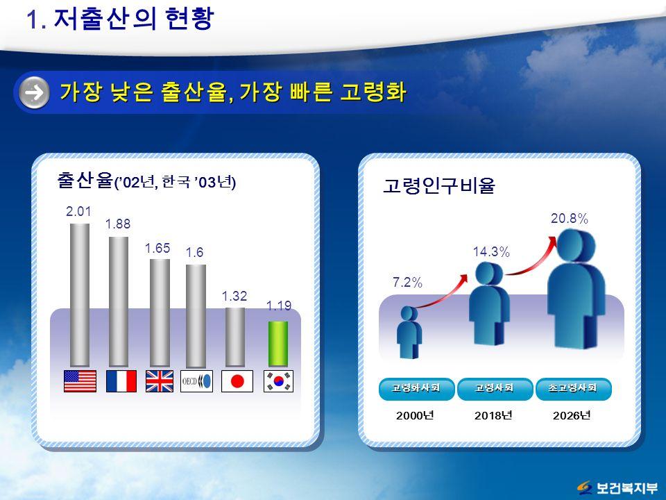 출산율 ('02 년, 한국 '03 년 ) 1.6 1.32 2.01 1.65 1.88 1.19 가장 낮은 출산율, 가장 빠른 고령화 고령인구비율 고령화사회 7.2% 20.8% 14.3% 고령사회 초고령사회 2000 년 2018 년 2026 년 1.