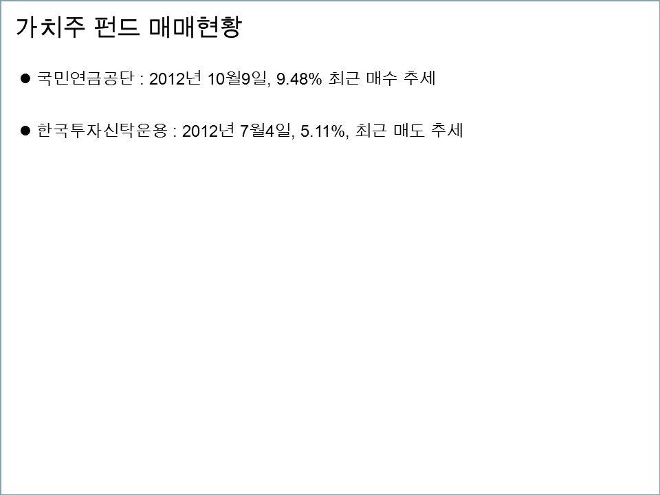 가치주 펀드 매매현황 국민연금공단 : 2012 년 10 월 9 일, 9.48% 최근 매수 추세 한국투자신탁운용 : 2012 년 7 월 4 일, 5.11%, 최근 매도 추세