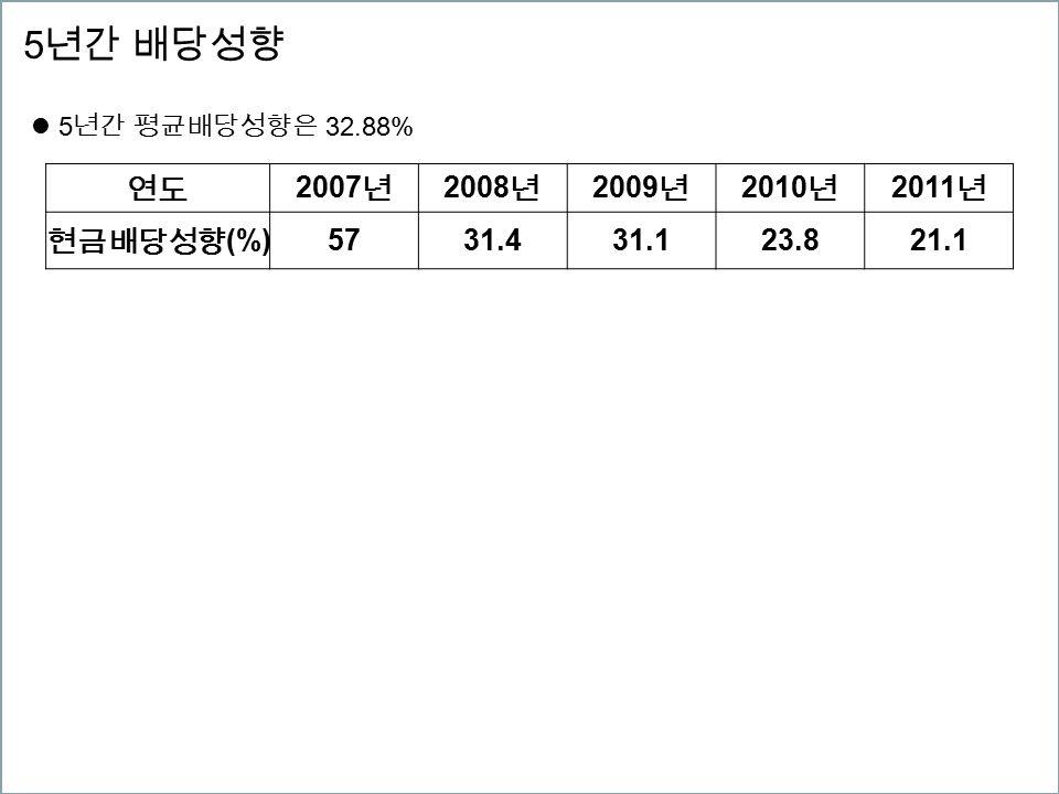 5 년간 배당성향 연도 2007 년 2008 년 2009 년 2010 년 2011 년 현금배당성향 (%) 5731.431.123.821.1 5 년간 평균배당성향은 32.88%