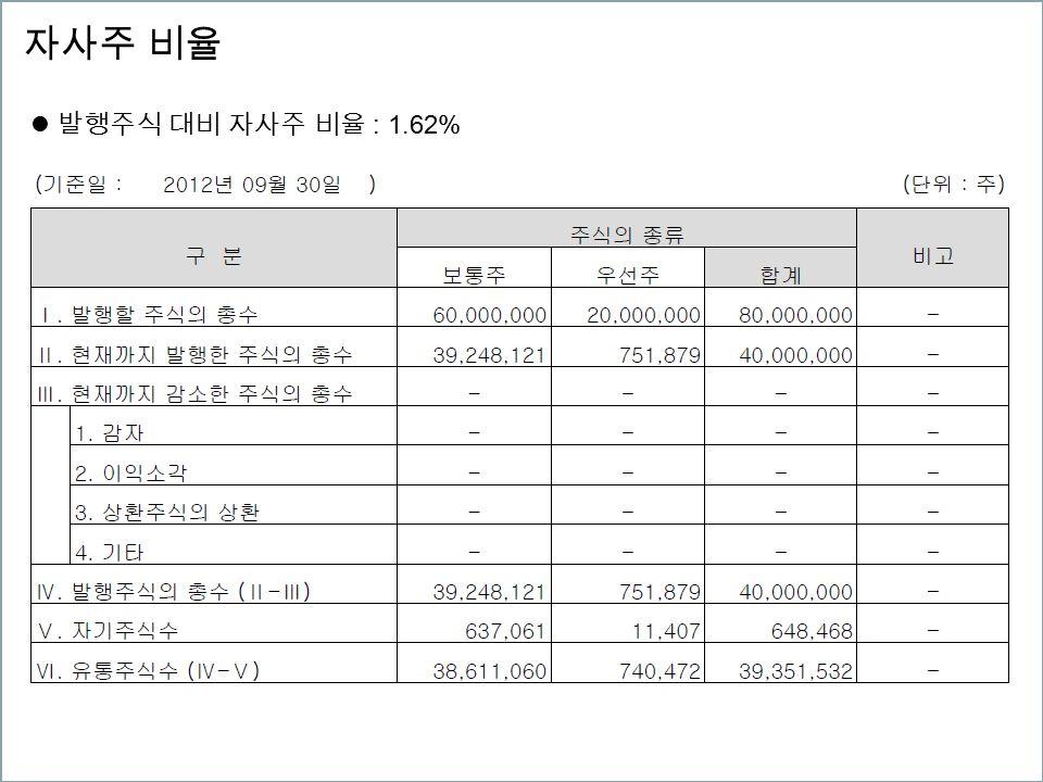 자사주 비율 발행주식 대비 자사주 비율 : 1.62%