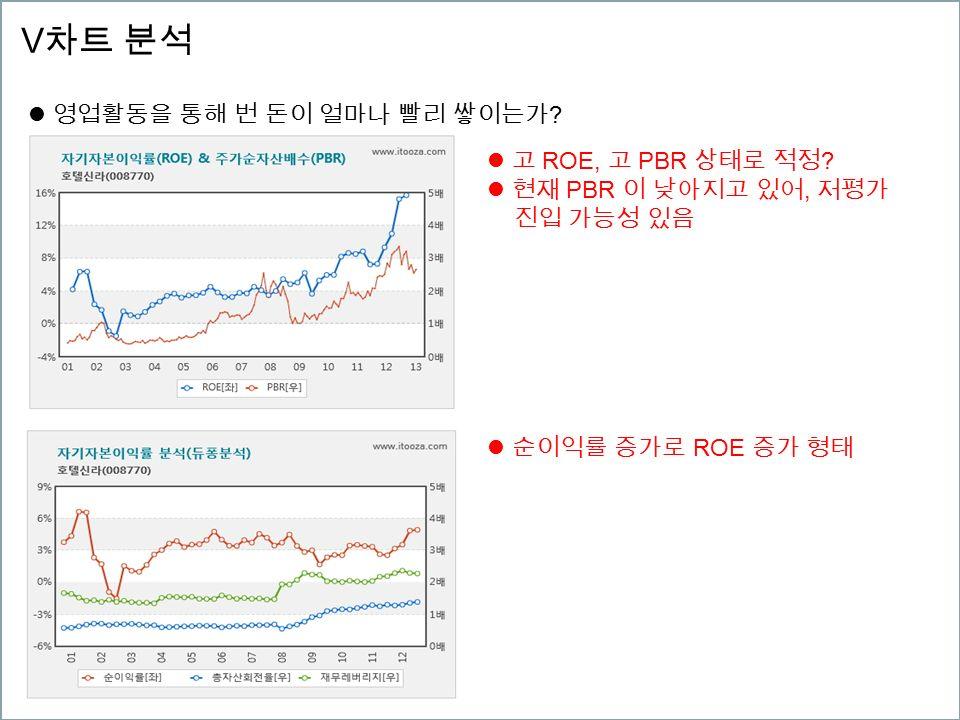 V 차트 분석 영업활동을 통해 번 돈이 얼마나 빨리 쌓이는가 . 고 ROE, 고 PBR 상태로 적정 .