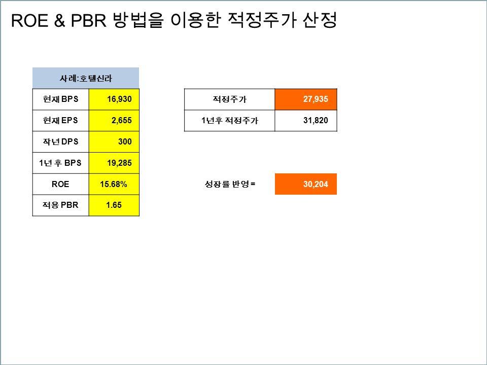 ROE & PBR 방법을 이용한 적정주가 산정 사례 : 호텔신라 현재 BPS 16,930 적정주가 27,935 현재 EPS 2,655 1 년후 적정주가 31,820 작년 DPS 300 1 년 후 BPS 19,285 ROE15.68% 성장률 반영 = 30,204 적용 PBR 1.65
