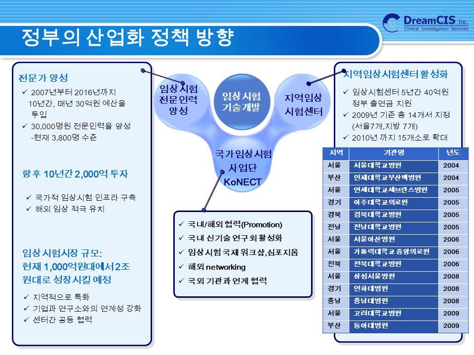 정부의 산업화 정책 방향 향후 10 년간 2,000 억 투자 2007 년부터 2016 년까지 10 년간, 매년 30 억원 예산을 투입 30,000 명원 전문인력을 양성 - 현재 3,800 명 수준 임상시험시장 규모 : 현재 1,000 억원대에서 2 조 원대로 성장시킬 예정 임상시험센터 5 년간 40 억원 정부 출연금 지원 2009 년 기준 총 14 개서 지정 ( 서울 7 개, 지방 7 개 ) 2010 년 까지 15 개소로 확대 국가적 임상시험 인프라 구축 해외 임상 적극 유치 지역적으로 특화 기업과 연구소와의 연계성 강화 센터간 공동 협력 전문가 양성 지역임상시험센터 활성화 2004 – 2 centers 2005 – 4 centers 2006 – 3 centers 2008 – 3 centers 2009 – 2 centers 지역임상 시험센터 임상시험 전문인력 양성 임상시험 기술개발 국가임상시험 사업단 KoNECT 국내 / 해외 협력 (Promotion) 국내 신기술 연구회 활성화 임상시험 국제 워크샵, 심포지움 해외 networking 국외 기관과 연계 협력 지역기관명년도 서울서울대학교병원 2004 부산인제대학교부산백병원 2004 서울연세대학교세브란스병원 2005 경기아주대학교의료원 2005 경북경북대학교병원 2005 전남전남대학교병원 2005 서울서울아산병원 2006 서울가톨릭대학교 중앙의료원 2006 전북전북대학교병원 2006 서울삼성서울병원 2008 경기인하대병원 2008 충남충남대병원 2008 서울고려대학교병원 2009 부산동아대병원 2009