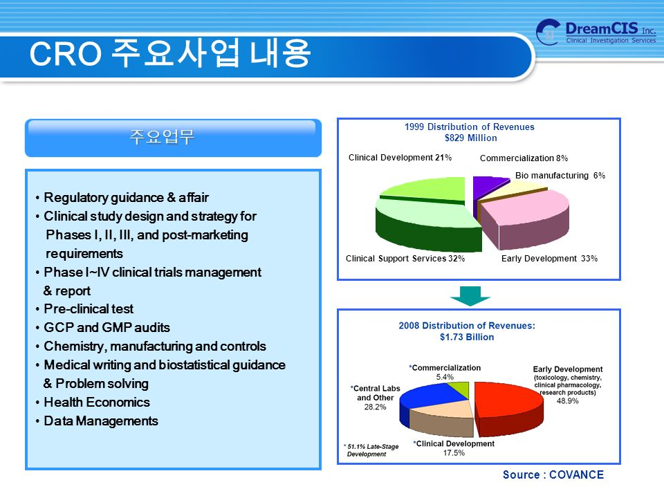 CRO 주요사업 내용 주요업무 Regulatory guidance & affair Clinical study design and strategy for Phases Ⅰ, II, III, and post-marketing requirements Phase Ⅰ ~ Ⅳ clinical trials management & report Pre-clinical test GCP and GMP audits Chemistry, manufacturing and controls Medical writing and biostatistical guidance & Problem solving Health Economics Data Managements Clinical Support Services 32%Early Development 33% Bio manufacturing 6% Commercialization 8% Clinical Development 21% 1999 Distribution of Revenues $829 Million Source : COVANCE