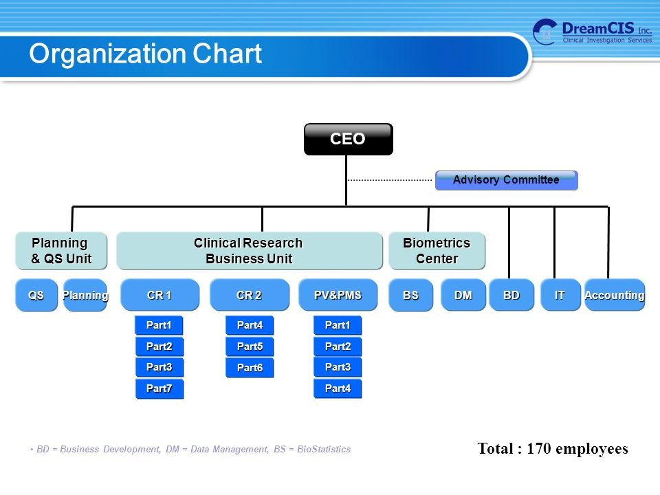 Organization Chart Part4 Part3 Part7 Part3Part6 Part2 Part1 Part5 Part4 Part2 Part1 Clinical Research Business Unit CR 1 CR 2 PV&PMS BS BiometricsCenter DM Planning & QS Unit QSPlanning BDITAccounting Advisory Committee CEO Total : 170 employees BD = Business Development, DM = Data Management, BS = BioStatistics
