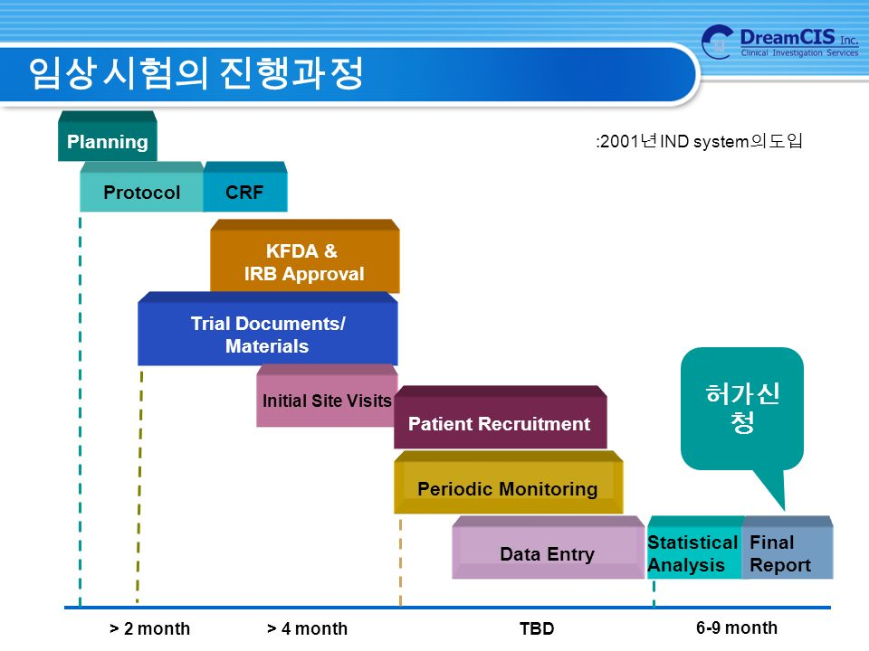 임상시험의 진행과정 Planning ProtocolCRF KFDA & IRB Approval Trial Documents/ Materials Initial Site Visits Patient Recruitment Periodic Monitoring Data Entry Statistical Analysis Final Report > 4 month> 2 month 6-9 month 허가신 청 :2001 년 IND system 의 도입 TBD