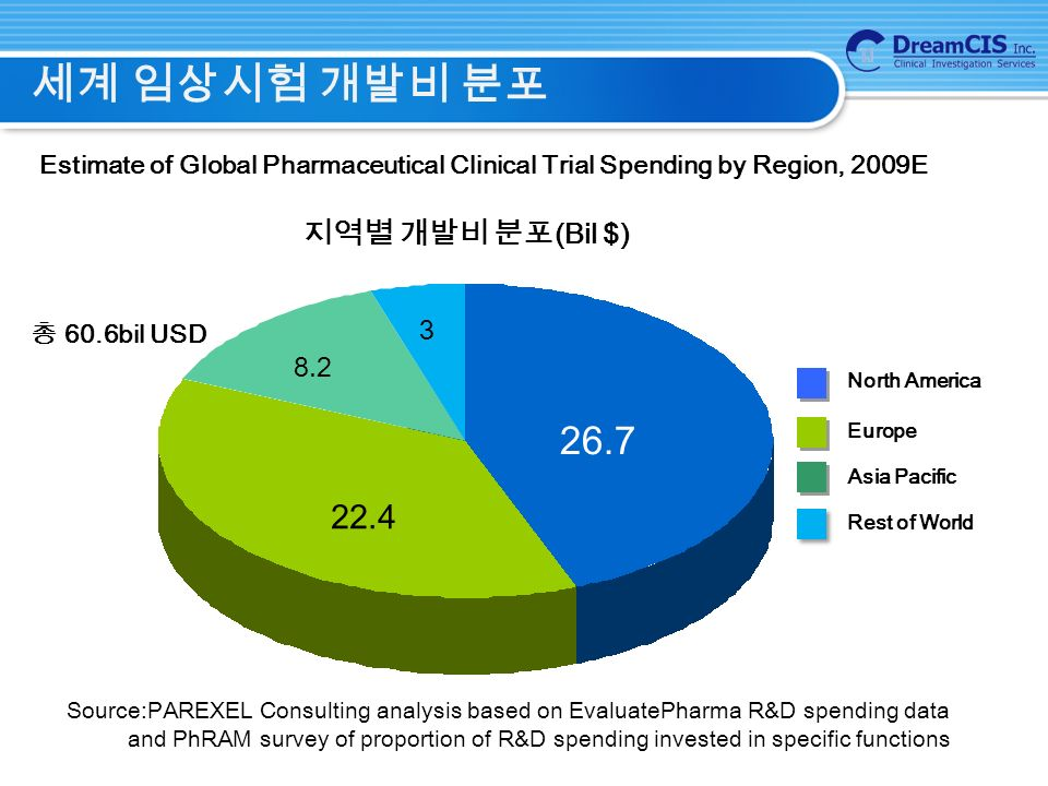 세계 임상시험 개발비 분포 Estimate of Global Pharmaceutical Clinical Trial Spending by Region, 2009E 총 60.6bil USD North America Europe Asia Pacific Rest of World 지역별 개발비 분포 (Bil $) Source:PAREXEL Consulting analysis based on EvaluatePharma R&D spending data and PhRAM survey of proportion of R&D spending invested in specific functions