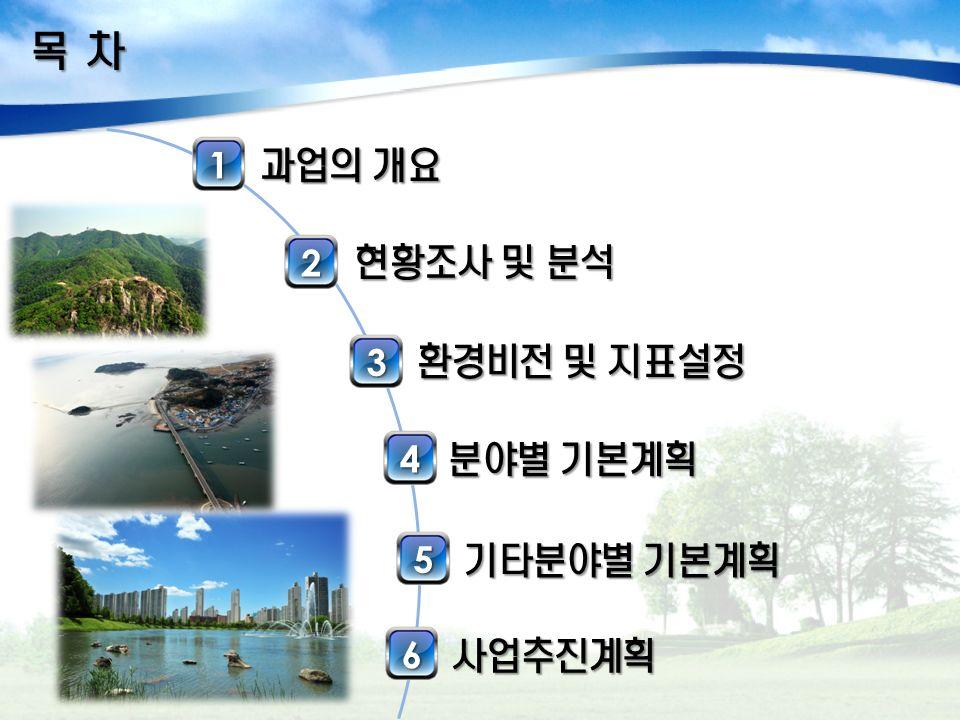 목 차 과업의 개요 1 2 현황조사 및 분석 3 환경비전 및 지표설정 4 분야별 기본계획 5 기타분야별 기본계획 6 사업추진계획