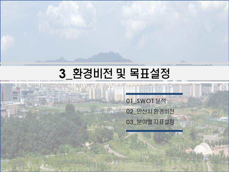 3_ 환경비전 및 목표설정 01_SWOT 분석 02_ 안산시 환경비전 03_ 분야별 지표설정