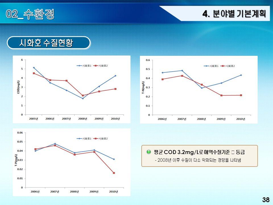 38 4. 분야별 기본계획 시화호 수질현황 평균 COD 3.2mg/L 로 해역수질기준 Ⅲ 등급 - 2008 년 이후 수질이 다소 악화되는 경향을 나타냄