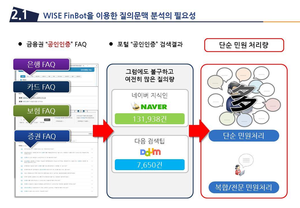 WISE FinBot을 이용한 질의문맥 분석의 필요성 2.1 은행 FAQ 카드 FAQ 보험 FAQ 금융권 공인인증 FAQ 포털 공인인증 검색결과 네이버 지식인 131,938건 다음 검색팁 7,650건 단순 민원처리.....